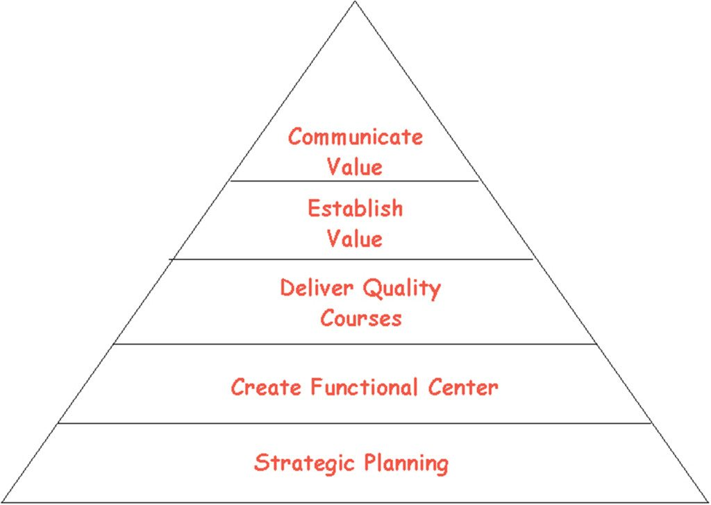 Figure 1. Practial Simulation Pyramid of Success. Image Credit: HealthCare Simulation of South Carolina.